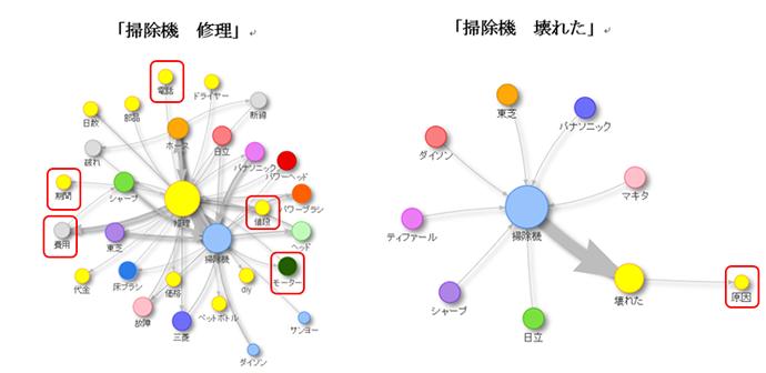 サジェストネットワーク機能