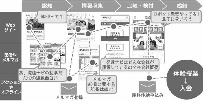 コンテンツファネルの設計