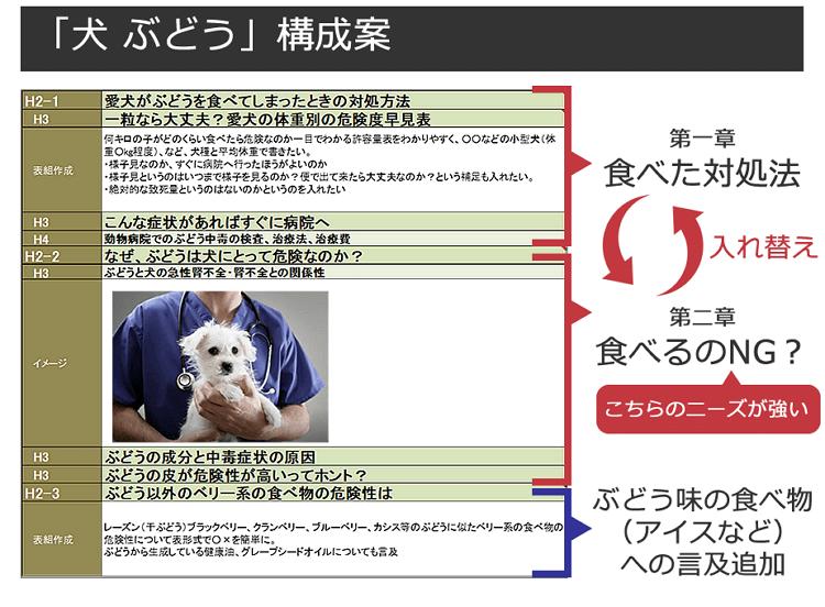 「犬 ぶどう」構成案の図