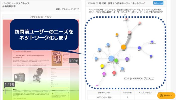 訪問前ユーザーニーズを可視化した図