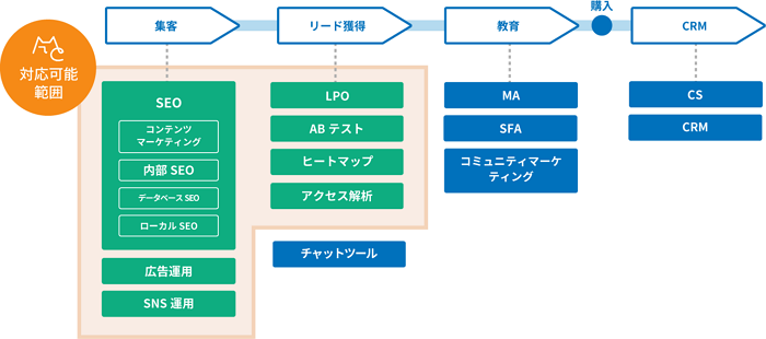 MIERUCA Connectで対応可能な業務一覧
