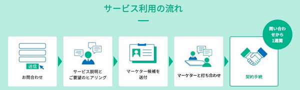 MIERUCA Connectを利用する流れ