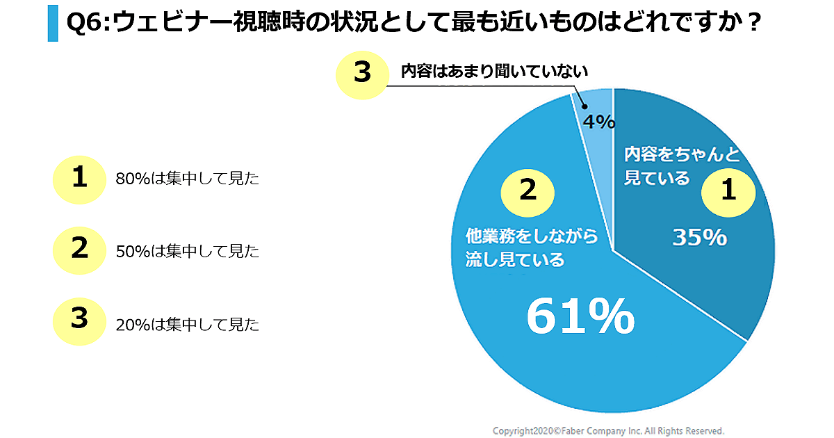 Webマーケター119人調査で「ウェビナーを流し見している人」6割を示す図