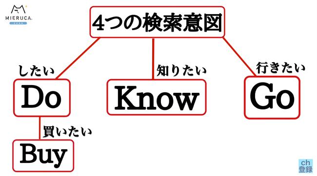 4つの検索意図の図