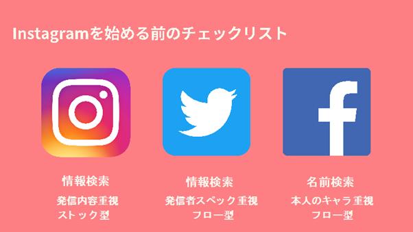 Instagram、Twitter、Facebook、それぞれの特徴を表した図