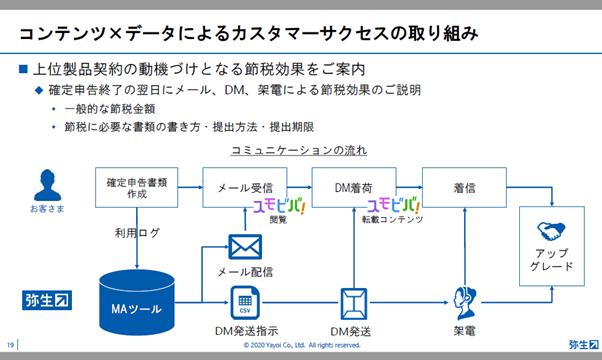コンテンツ×データによるカスタマーサクセスの取り組み