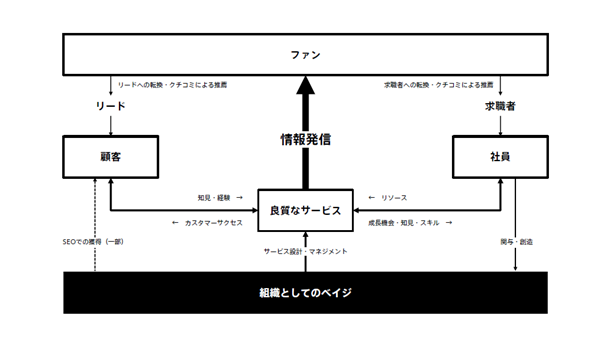 情報発信を中心とした「噴水状の循環」の図
