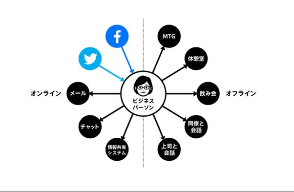 ビジネスパーソンを中心としたコンテンツの拡散を表した図