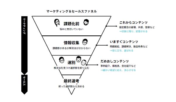 マーケティング&セールスのファネル図