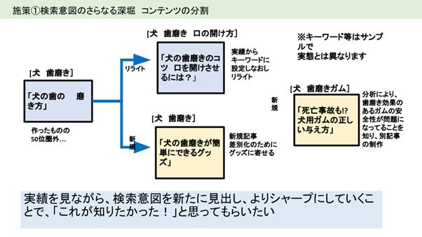 検索意図を深堀りし、コンテンツを分割する例を示した図