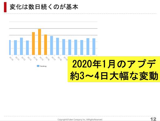 2020年1月のアップデートで変動が起きた日数を表すグラフ