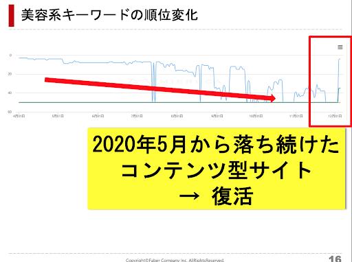 5月のアップデートで下落したサイトが今回のアップデートで順位上昇したことを表すグラフ