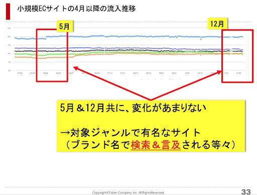 小規模ECサイトの4月以降の流入数の推移を表したグラフ