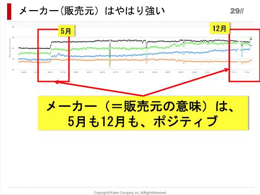 メーカーや販売者の順位変動を5月と12月で比較したグラフ