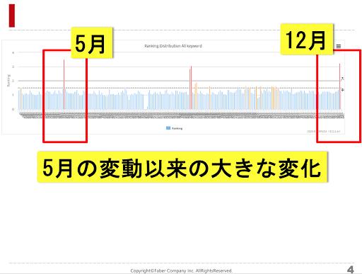 5月と12月を比較した時、順位変動を表すグラフ
