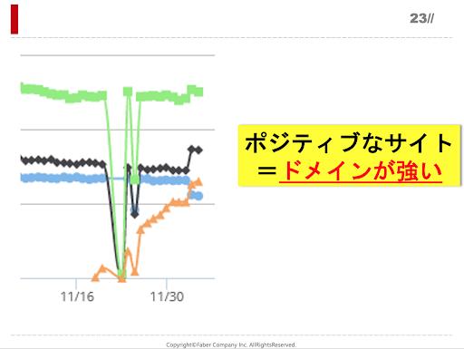 ドメインが強いサイトが順位回復していることを表すグラフ