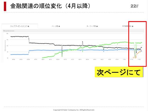 金融関連サイトの4月以降の順位変動を表すグラフ