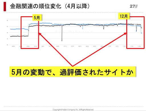 金融関連サイトの4月以降の順位変動で今回のアップデートにより順位下落したサイトのグラフ