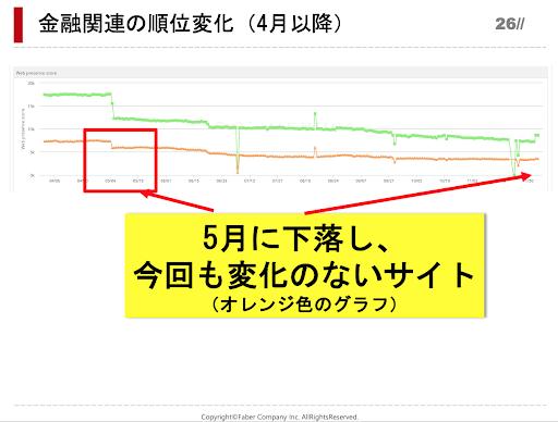金融関連サイトの4月以降の順位変動で順位回復していないサイトのグラフ