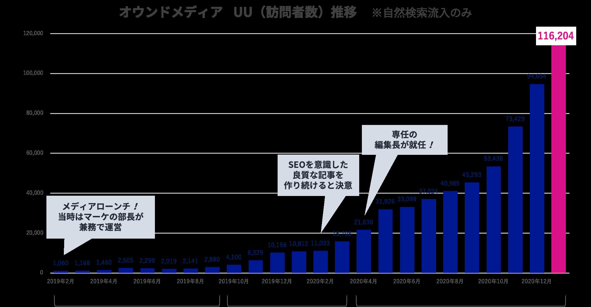株式会社キーワードマーケティング オウンドメディア UU(訪問者数)推移
