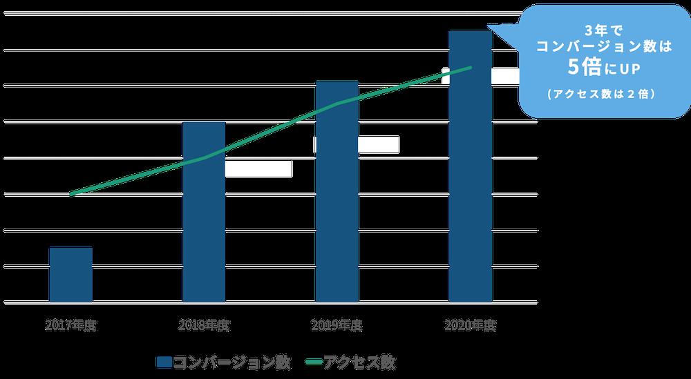 日本コンベンションサービスのアクセス数とCV数の推移グラフ