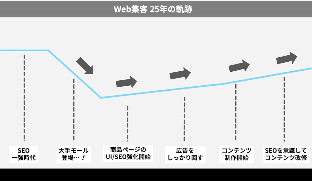 株式会社ミッド・インターナショナル web集客の軌跡