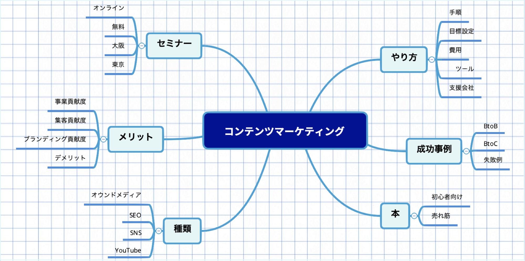 「コンテンツ マーケティング 」のキーワードマップをマインドマップで作成