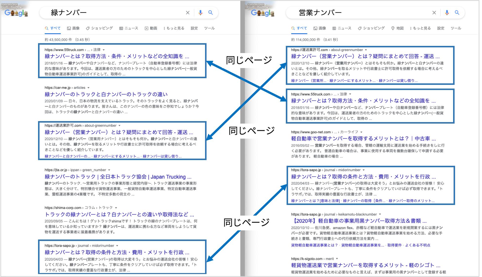 キーワード「緑ナンバー」と「営業ナンバー」で検索結果を比較