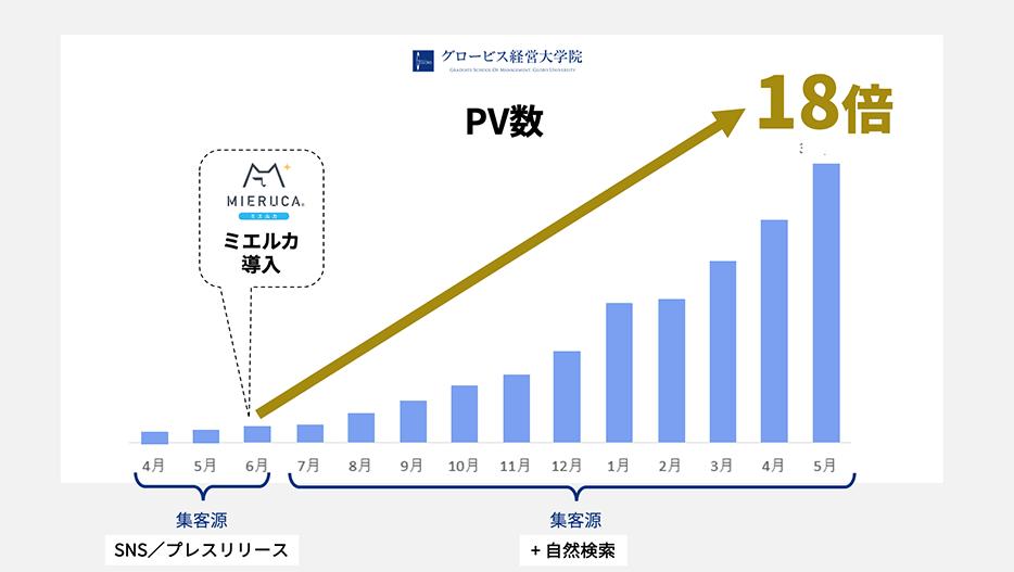 PV数を18倍まで急増