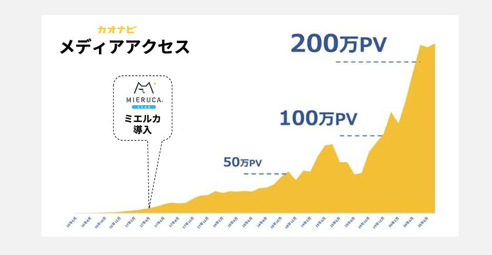 2年でサイト全体のPVも14倍に成長し、月200万PV規模