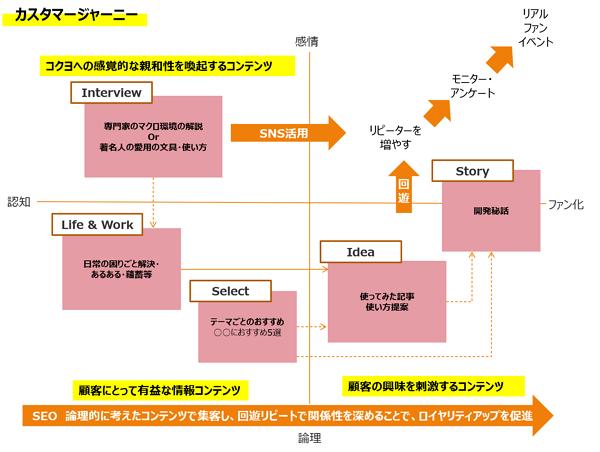 コクヨ株式会社 カスタマージャーニー