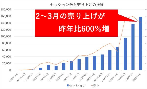 セッション数と売り上げの推移