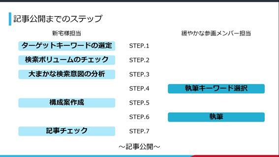 記事公開までのステップ図