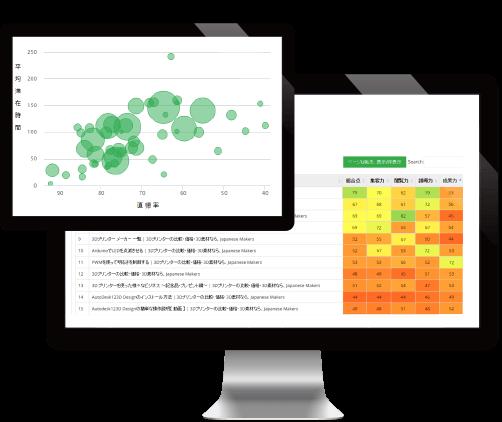 作成したコンテンツのKPI管理が可能。記事の流入パフォーマンスを元にPDCAサイクルを。 グラフ1