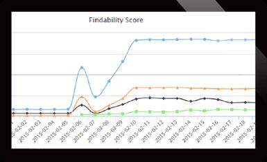 SEO観点からのキーワード分析・順位管理・競合分析が可能。 グラフ2