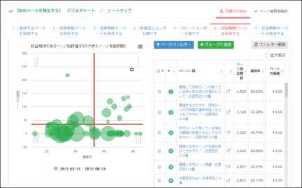 売上げ貢献ページを発掘するバブルチャート