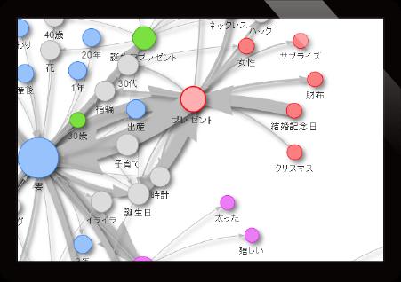 ユーザーインサイトをわかりやすく可視化。 グラフ2